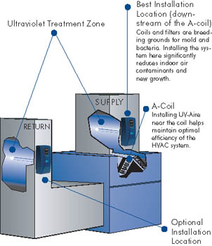 uvilluswtext uv lamps for mold control